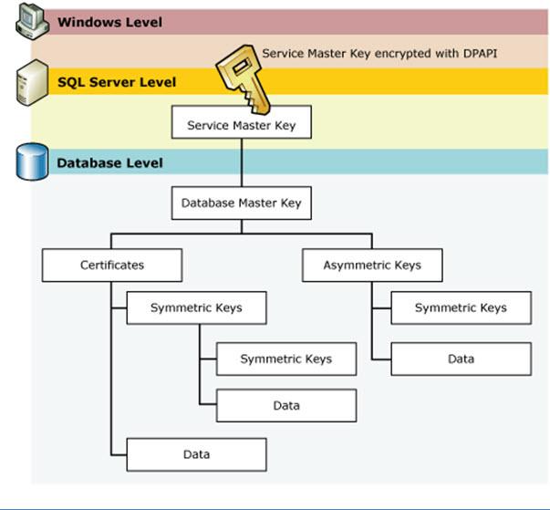 SQL Server Encryption